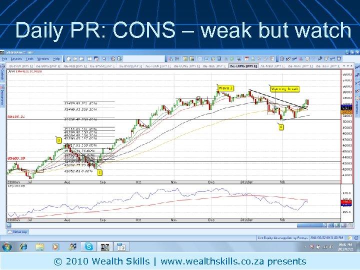 Daily PR: CONS – weak but watch © 2010 Wealth Skills | www. wealthskills.