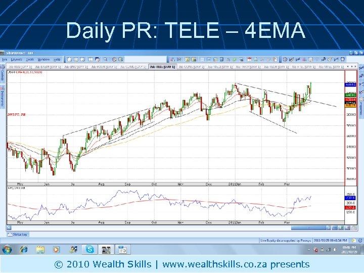 Daily PR: TELE – 4 EMA © 2010 Wealth Skills | www. wealthskills. co.