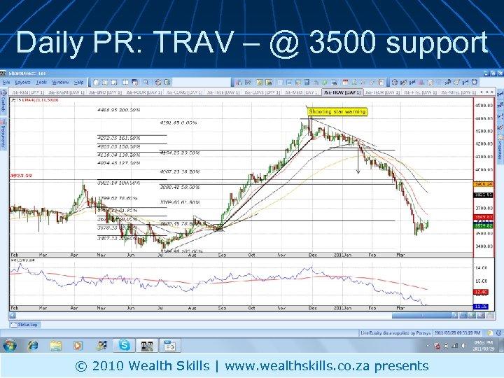 Daily PR: TRAV – @ 3500 support © 2010 Wealth Skills | www. wealthskills.