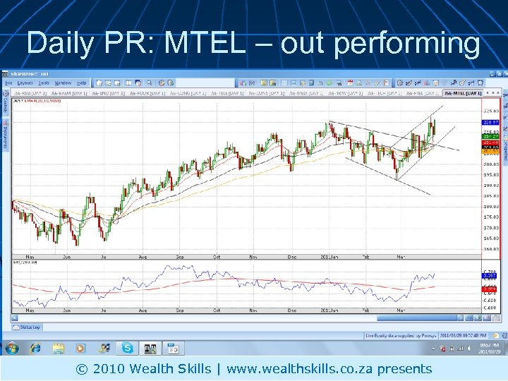 Daily PR: MTEL – out performing © 2010 Wealth Skills | www. wealthskills. co.