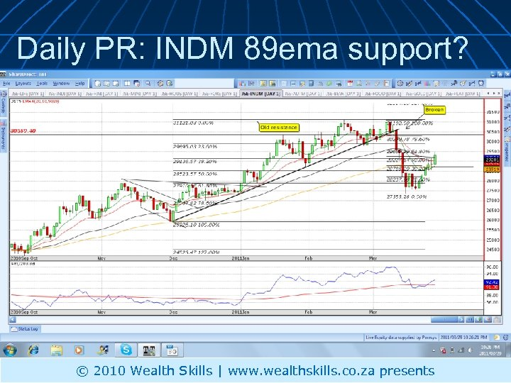 Daily PR: INDM 89 ema support? © 2010 Wealth Skills | www. wealthskills. co.
