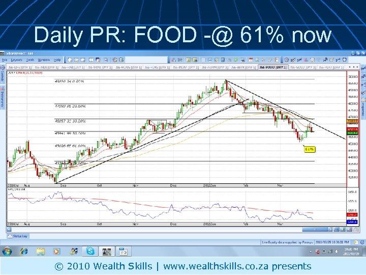 Daily PR: FOOD -@ 61% now © 2010 Wealth Skills | www. wealthskills. co.