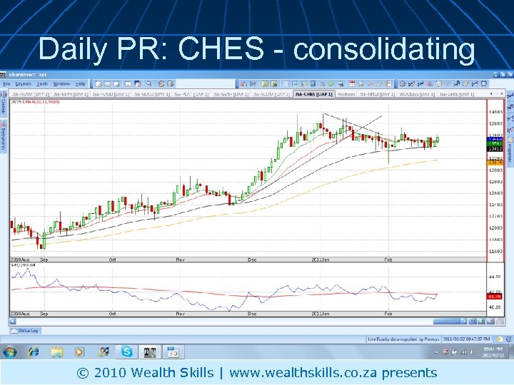 Daily PR: CHES - consolidating © 2010 Wealth Skills | www. wealthskills. co. za
