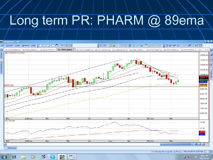 Long term PR: PHARM @ 89 ema
