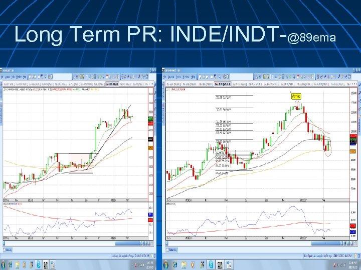 Long Term PR: INDE/INDT-@89 ema