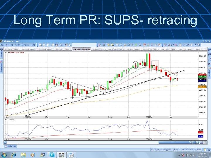 Long Term PR: SUPS- retracing
