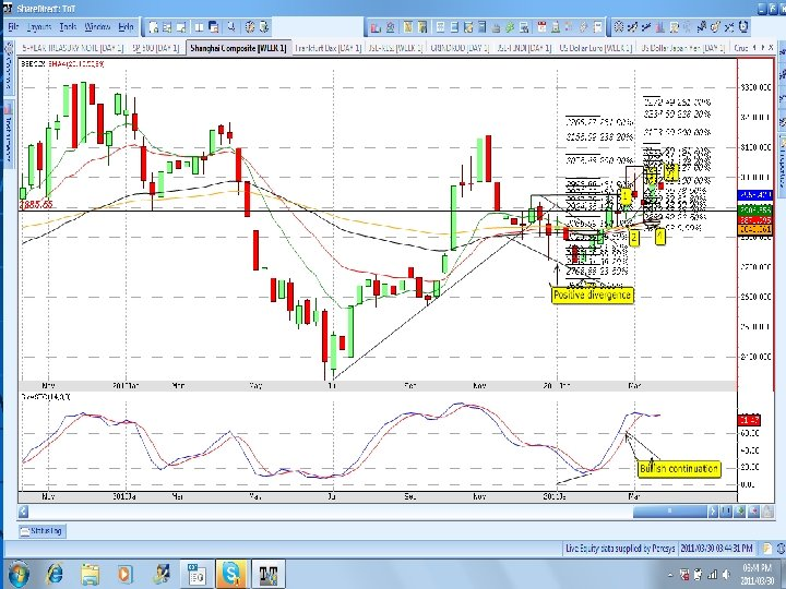 SHANGHAI LT 3 -day chart