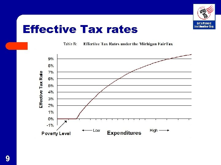 Effective Tax rates 9
