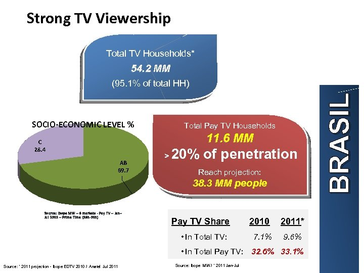 Strong TV Viewership Total TV Households* 54. 2 MM SOCIO-ECONOMIC LEVEL % Total Pay