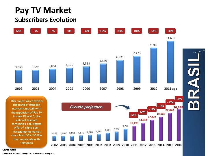 Pay TV Market Subscribers Evolution +1% +7% This projection considers the trend of Brazilian