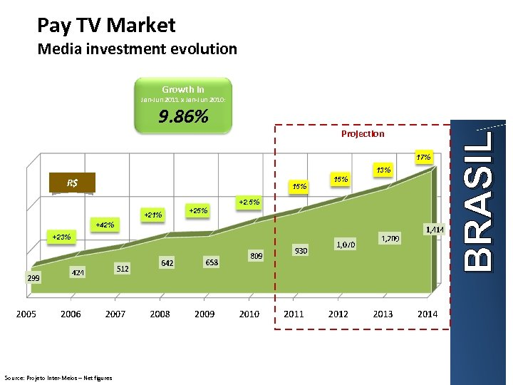 Pay TV Market Media investment evolution Growth in 9. 86% Projection 17% 13% R$