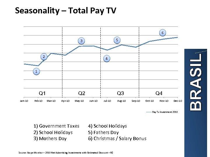 Seasonality – Total Pay TV 6 2 4 1 Q 1 Jan-10 Feb-10 Q
