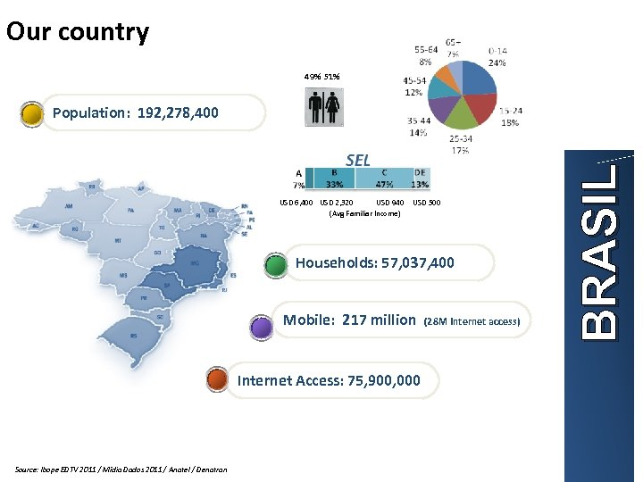 Our country 49% 51% USD 6, 400 USD 2, 320 USD 940 (Avg Familiar