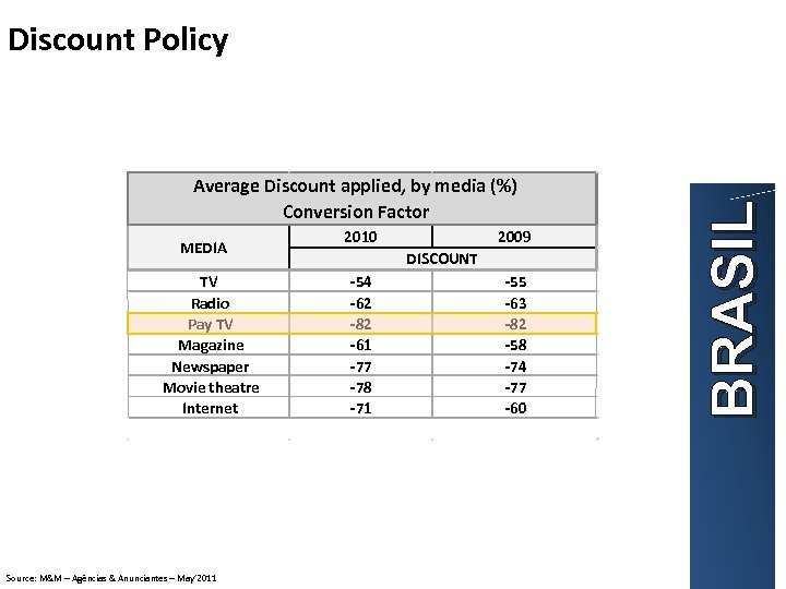 Average Discount applied, by media (%) Conversion Factor MEDIA TV Radio Pay TV Magazine