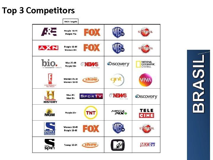 BRASIL Top 3 Competitors