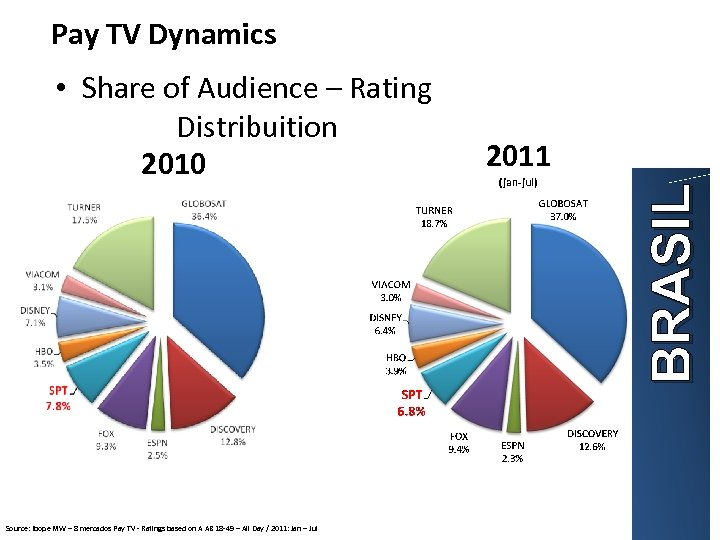 Pay TV Dynamics Source: Ibope MW – 8 mercados Pay TV - Ratings based