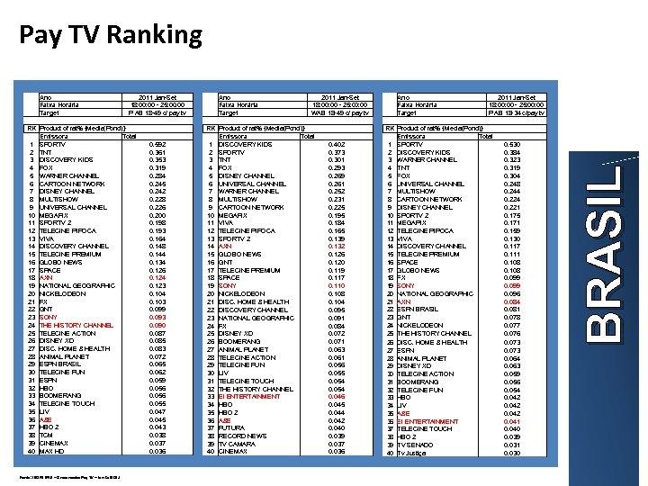 Pay TV Ranking Ano Faixa Horária Target 2011 Jan-Set 18: 00 - 25: 00