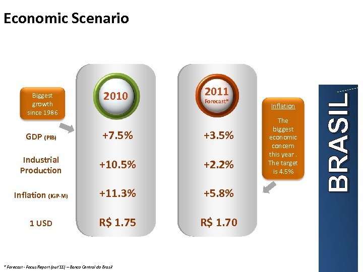 2011 Biggest growth since 1986 2010 GDP (PIB) +7. 5% +3. 5% Industrial Production