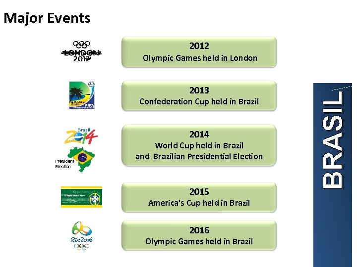 Major Events 2012 2013 Confederation Cup held in Brazil 2014 President Election World Cup