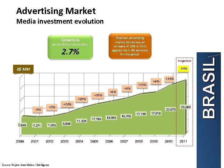 Advertising Market Media investment evolution Jan-Jun 2011 x Jan-Jun 2010: 2. 7% Projection R$