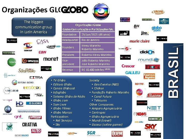 Organizações GLOBO Organizações Globo Comunicação e Participações SA. Foundation 29/Jun/1925 (86 anos) Headquarter Rio