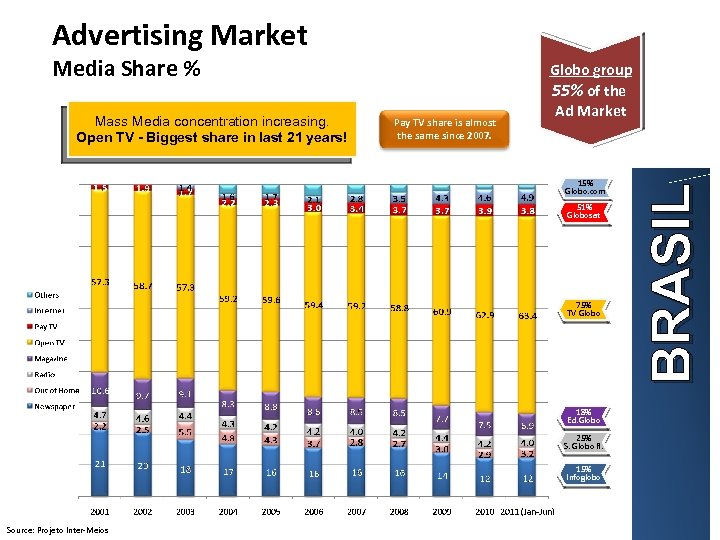 Advertising Market Mass Media concentration increasing. Open TV - Biggest share in last 21
