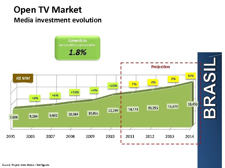 Open TV Market Media investment evolution Growth in 1. 8% Projection R$ MM +22%