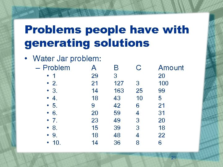 Problems people have with generating solutions • Water Jar problem: – Problem • •