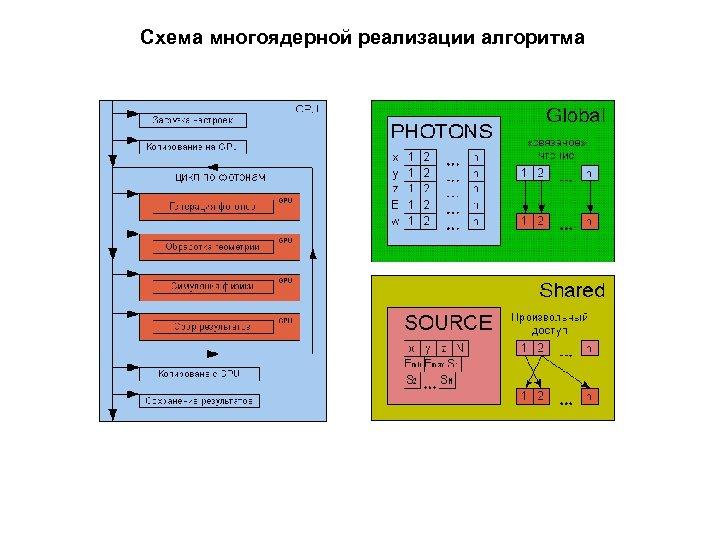 Схема многоядерной реализации алгоритма