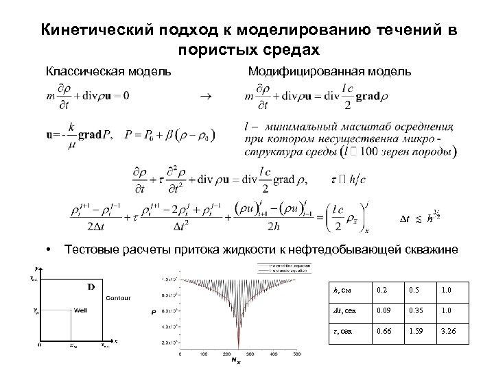 Кинетический подход к моделированию течений в пористых средах Классическая модель • Модифицированная модель Тестовые