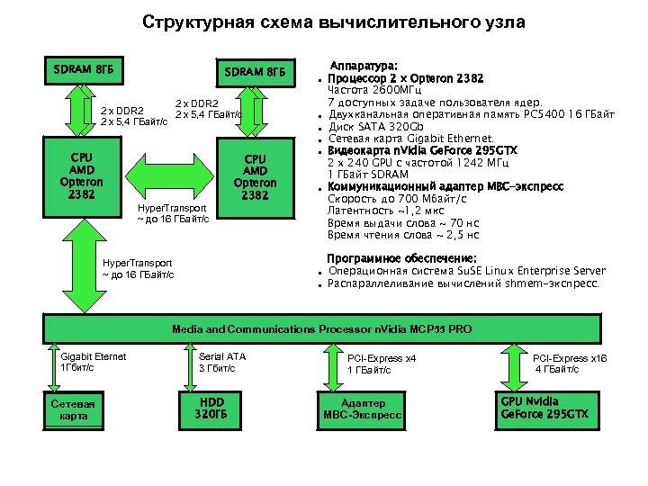 Структурная схема вычислительного узла SDRAM 8 ГБ 2 х DDR 2 2 х 5,