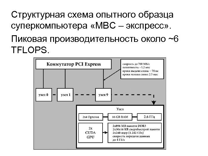 Структурная схема опытного образца суперкомпьютера «МВС – экспресс» . Пиковая производительность около ~6 TFLOPS.