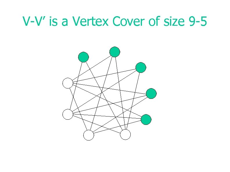 V-V' is a Vertex Cover of size 9 -5