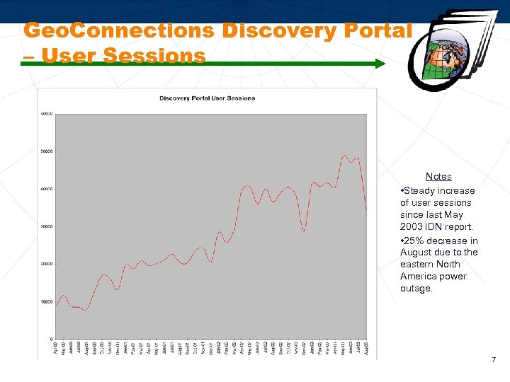 Geo. Connections Discovery Portal – User Sessions Notes • Steady increase of user sessions
