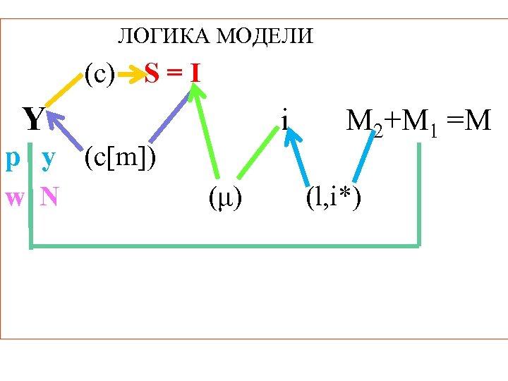 ЛОГИКА МОДЕЛИ (c) S=I Y p y (c[m]) w N i (μ) M 2+M