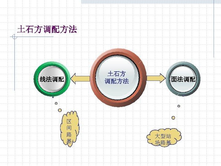 土石方调配方法 土石方 调配方法 线法调配 区 间 路 基 面法调配 大型站 场路基
