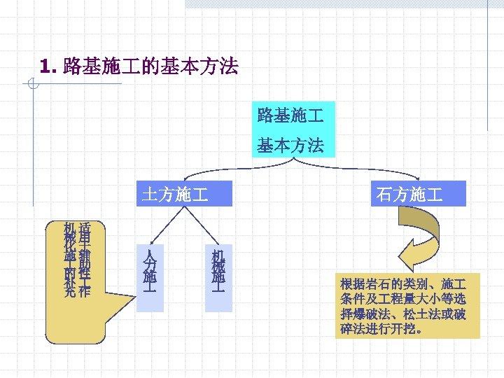1. 路基施 的基本方法 路基施 基本方法 土方施 机适 械用 化于 施辅 助 的性 补 充作