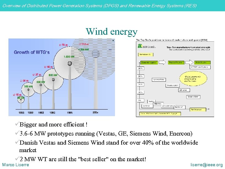 Overview of Distributed Power Generation Systems (DPGS) and Renewable Energy Systems (RES) Wind energy