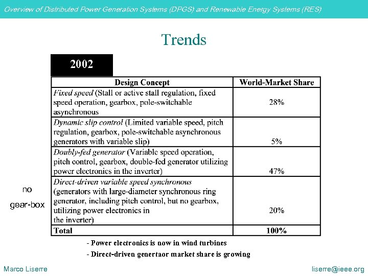 Overview of Distributed Power Generation Systems (DPGS) and Renewable Energy Systems (RES) Trends 2002