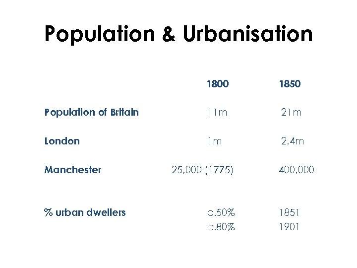 Population & Urbanisation 1800 1850 Population of Britain 11 m 21 m London 1