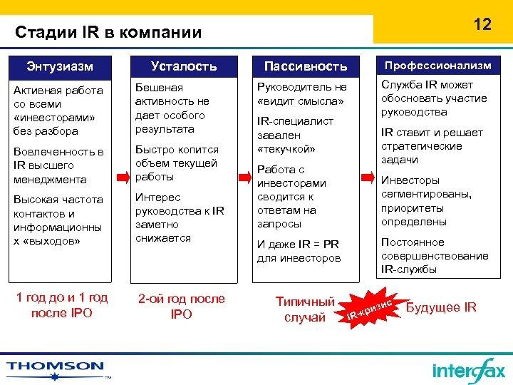 12 Стадии IR в компании Энтузиазм Усталость Активная работа со всеми «инвесторами» без разбора