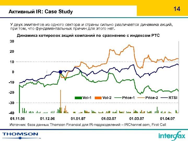 Активный IR: Case Study У двух эмитентов из одного сектора и страны сильно различается