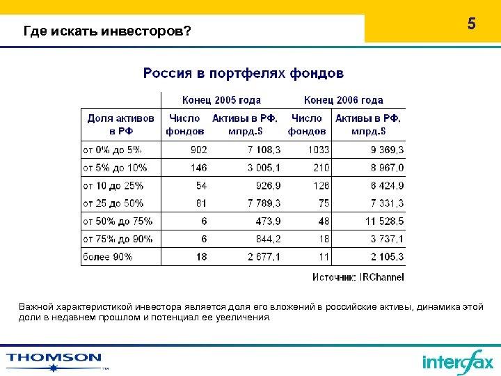 Где искать инвесторов? 5 Важной характеристикой инвестора является доля его вложений в российские активы,