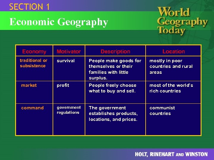 SECTION 1 Economic Geography Economy Motivator Description Location traditional or subsistence survival People make