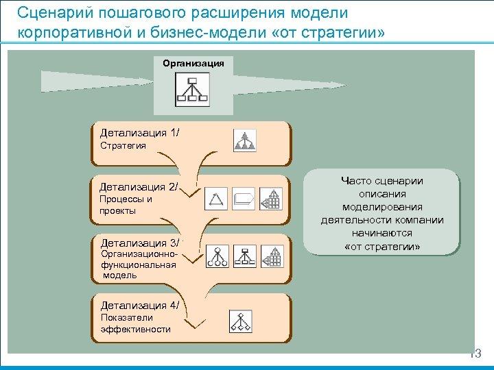 Сценарий пошагового расширения модели корпоративной и бизнес-модели «от стратегии» Организация Детализация 1/ Стратегия Детализация