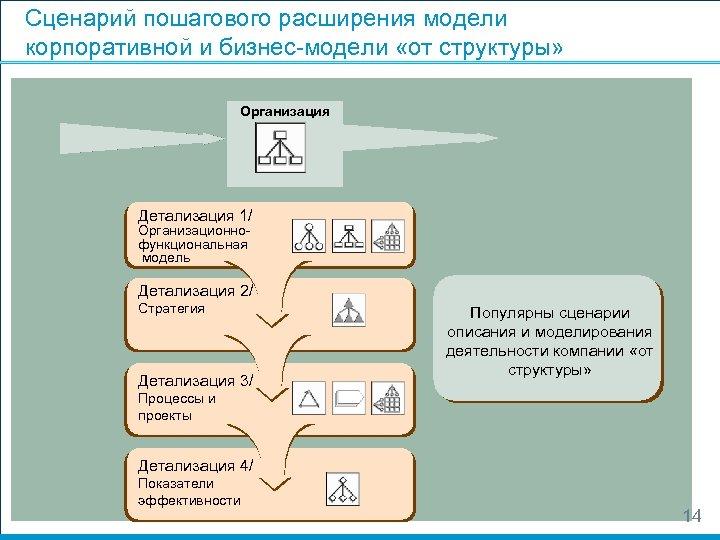 Сценарий пошагового расширения модели корпоративной и бизнес-модели «от структуры» Организация Детализация 1/ Организационнофункциональная модель