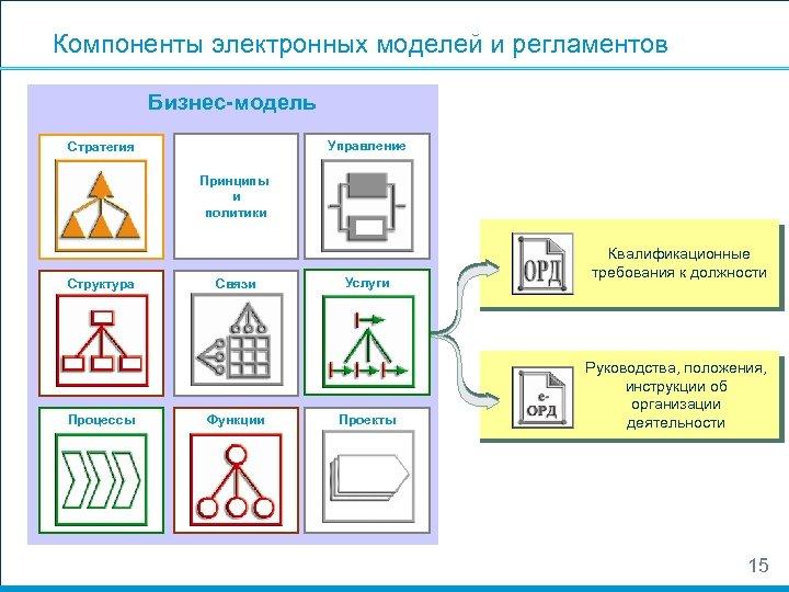 Компоненты электронных моделей и регламентов Бизнес-модель Управление Стратегия Принципы и политики Структура Процессы Связи