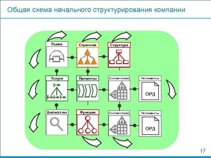 Общая схема начального структурирования компании Рынок Стратегия Структура Услуги Процессы Соответствия Регламенты ОРД Диагностики
