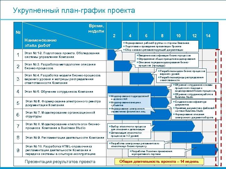 Укрупненный план-график проекта Время, недели № Наименование этапа работ 1 Этап № 1 -2.