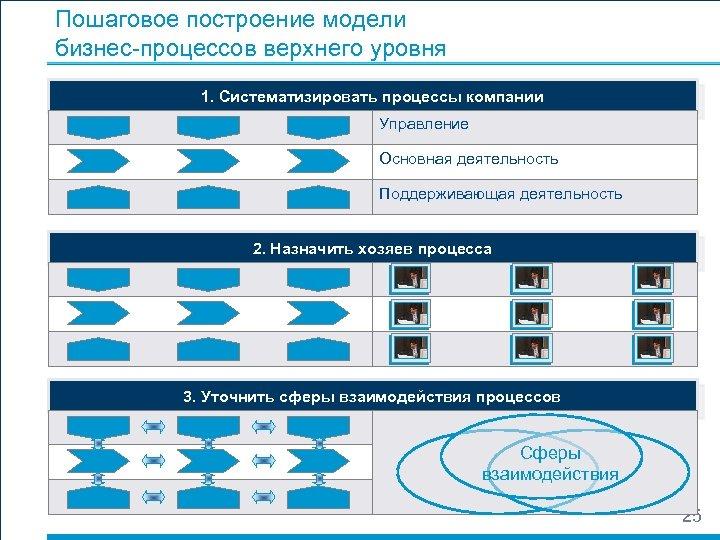 Пошаговое построение модели бизнес-процессов верхнего уровня 1. Систематизировать процессы компании Управление Основная деятельность Поддерживающая